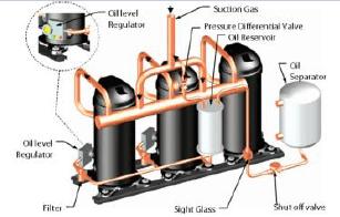 Compressores em Paralelo